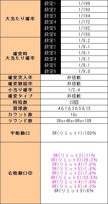 f:id:pachi-jyouhoukyoku:20190301172541p:plain