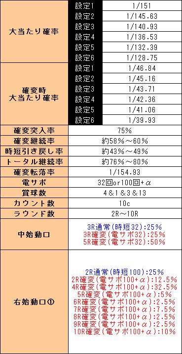 f:id:pachi-jyouhoukyoku:20190301190016p:plain