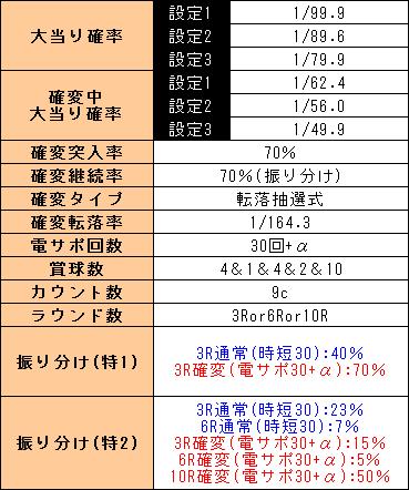 f:id:pachi-jyouhoukyoku:20190327181717p:plain