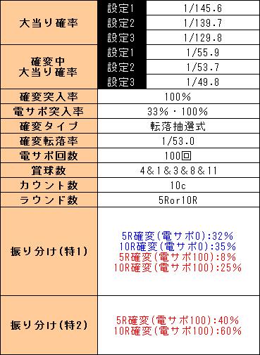 f:id:pachi-jyouhoukyoku:20190407221030p:plain