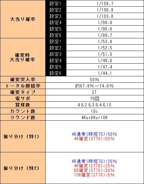 f:id:pachi-jyouhoukyoku:20190407230811p:plain