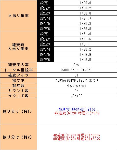 f:id:pachi-jyouhoukyoku:20190407230821p:plain