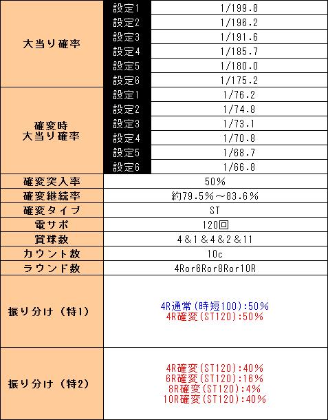 f:id:pachi-jyouhoukyoku:20190421053151p:plain