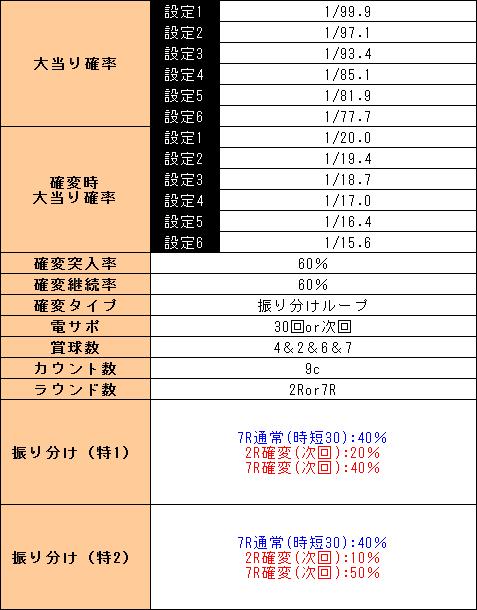f:id:pachi-jyouhoukyoku:20190421061041p:plain