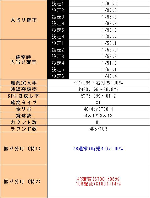 f:id:pachi-jyouhoukyoku:20190426220829p:plain
