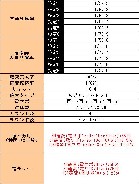 f:id:pachi-jyouhoukyoku:20190506203118p:plain