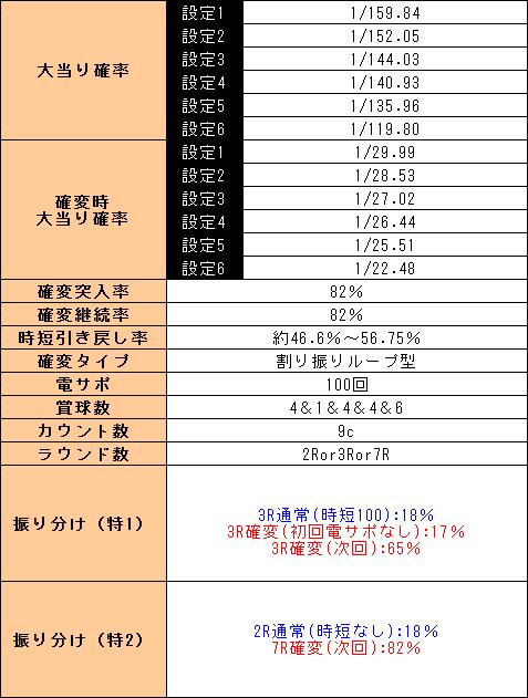 f:id:pachi-jyouhoukyoku:20190506211802p:plain