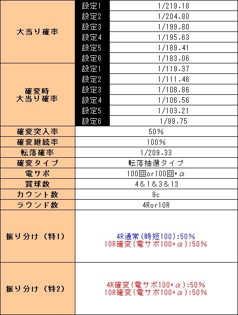 f:id:pachi-jyouhoukyoku:20190515172535p:plain