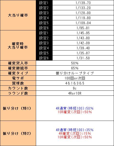 f:id:pachi-jyouhoukyoku:20190515183427p:plain