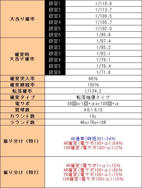 f:id:pachi-jyouhoukyoku:20190515185323p:plain