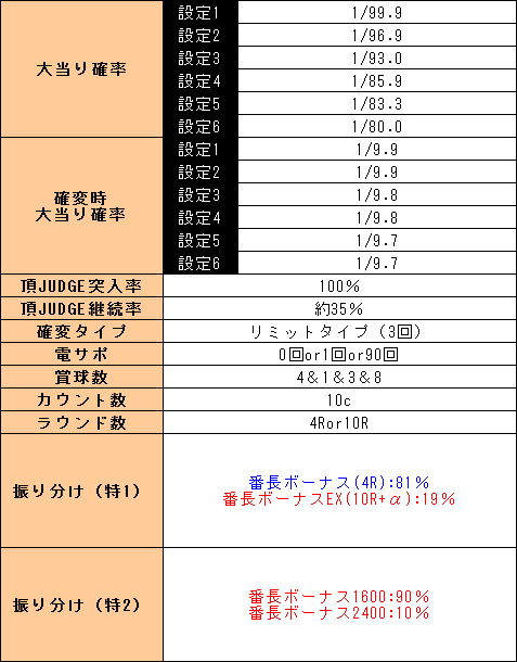 f:id:pachi-jyouhoukyoku:20190515230814p:plain