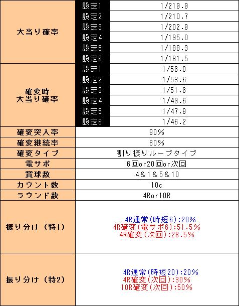 f:id:pachi-jyouhoukyoku:20190517161613p:plain