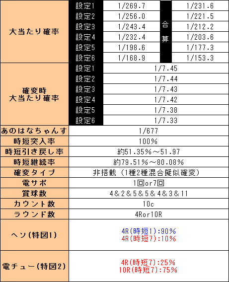 f:id:pachi-jyouhoukyoku:20190518194414p:plain