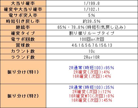f:id:pachi-jyouhoukyoku:20190529183534p:plain