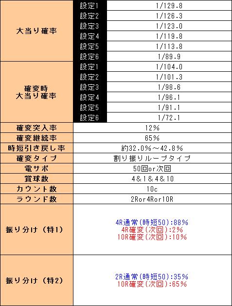 f:id:pachi-jyouhoukyoku:20190529213455p:plain