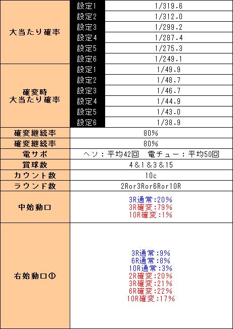 f:id:pachi-jyouhoukyoku:20190530161819p:plain