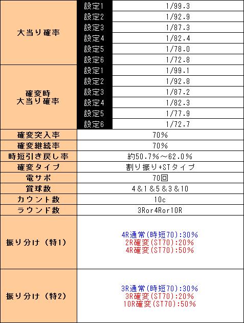 f:id:pachi-jyouhoukyoku:20190616123346p:plain