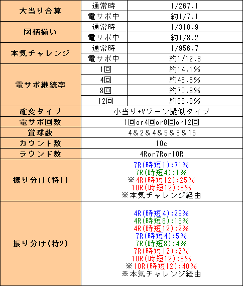 f:id:pachi-jyouhoukyoku:20190616134824p:plain