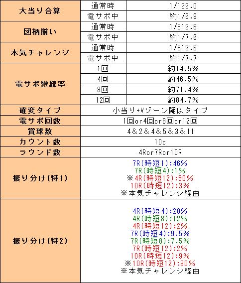 f:id:pachi-jyouhoukyoku:20190616134834p:plain