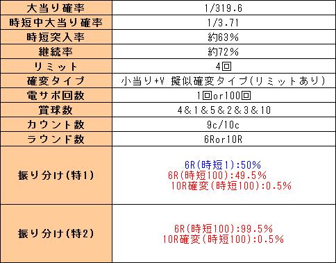 f:id:pachi-jyouhoukyoku:20190616145954p:plain