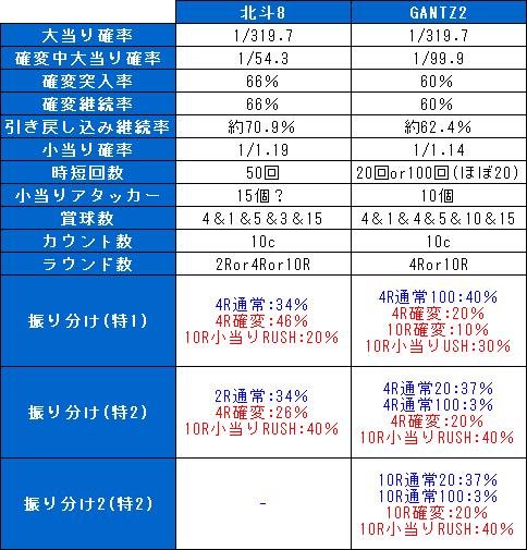f:id:pachi-jyouhoukyoku:20190623182826p:plain