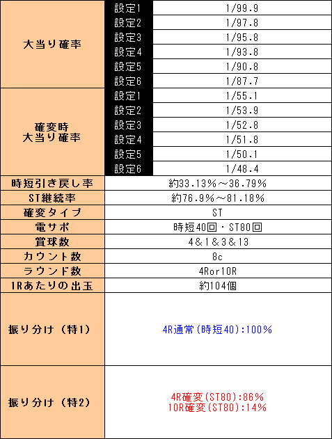 f:id:pachi-jyouhoukyoku:20190704214308p:plain