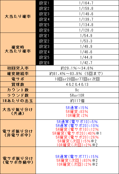 f:id:pachi-jyouhoukyoku:20190704225008p:plain