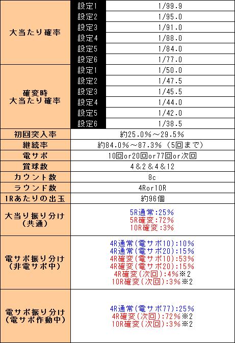 f:id:pachi-jyouhoukyoku:20190704225018p:plain