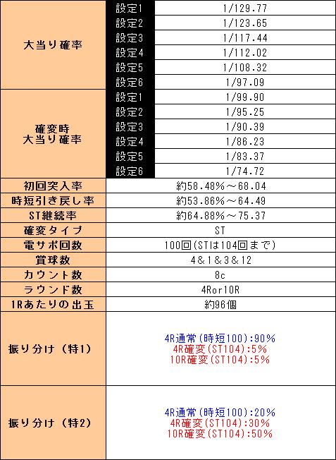 f:id:pachi-jyouhoukyoku:20190704232415p:plain