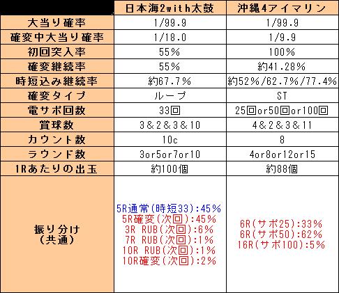 f:id:pachi-jyouhoukyoku:20190723170932p:plain