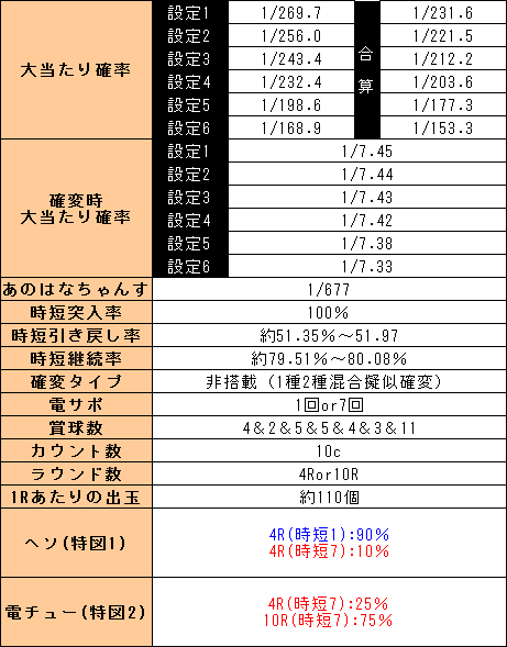 f:id:pachi-jyouhoukyoku:20190803225305p:plain