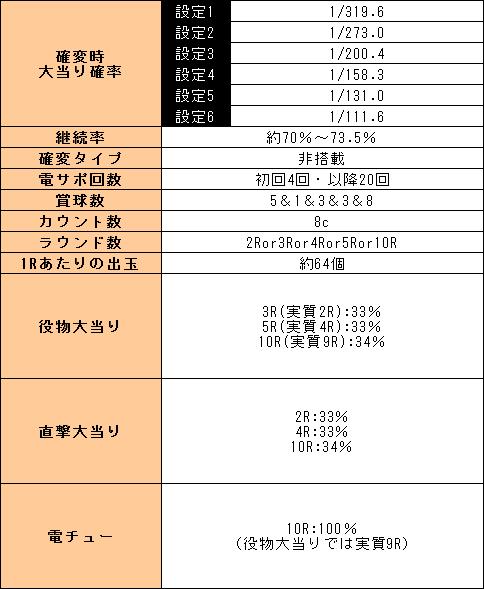 f:id:pachi-jyouhoukyoku:20190828212426p:plain