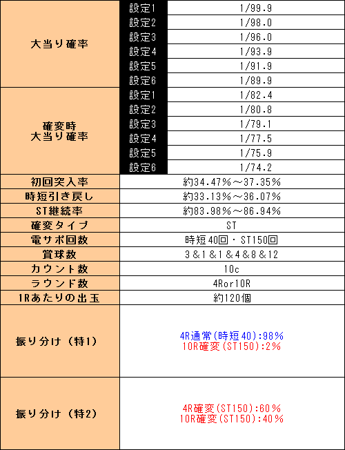 f:id:pachi-jyouhoukyoku:20190829221507p:plain