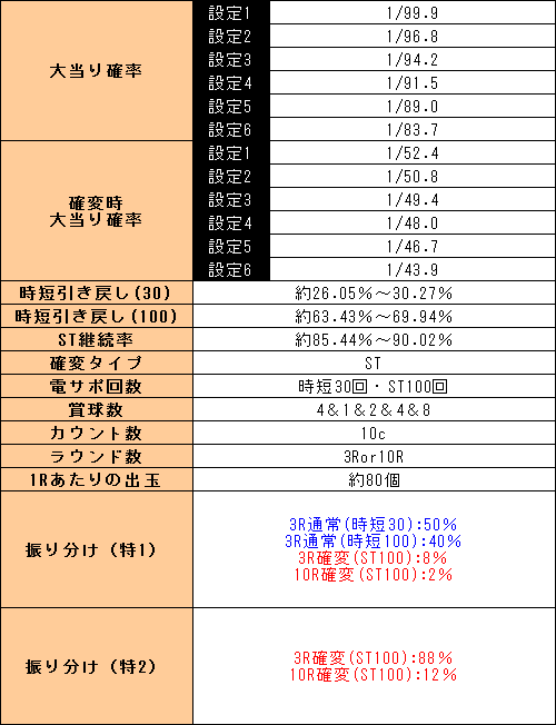 f:id:pachi-jyouhoukyoku:20190829225543p:plain
