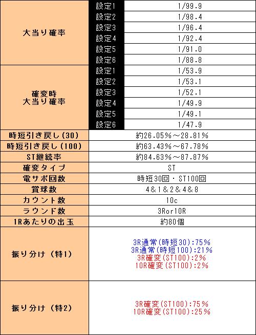 f:id:pachi-jyouhoukyoku:20190829225926p:plain