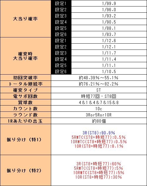 f:id:pachi-jyouhoukyoku:20190902205558p:plain