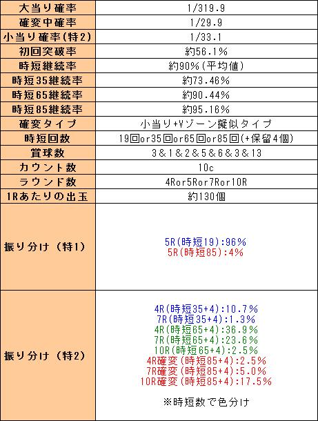 f:id:pachi-jyouhoukyoku:20190915044649p:plain