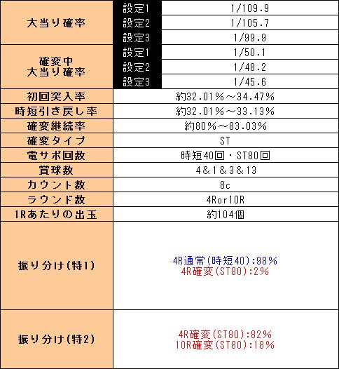 f:id:pachi-jyouhoukyoku:20190915050920p:plain