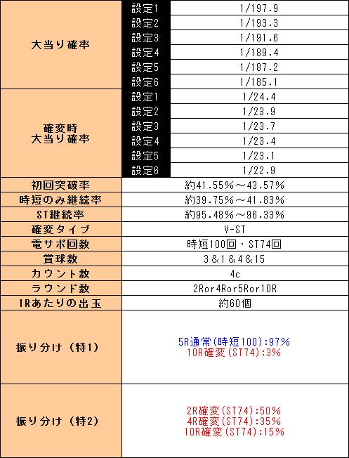 f:id:pachi-jyouhoukyoku:20191003225223p:plain
