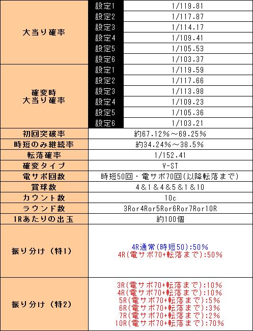 f:id:pachi-jyouhoukyoku:20191004004251p:plain