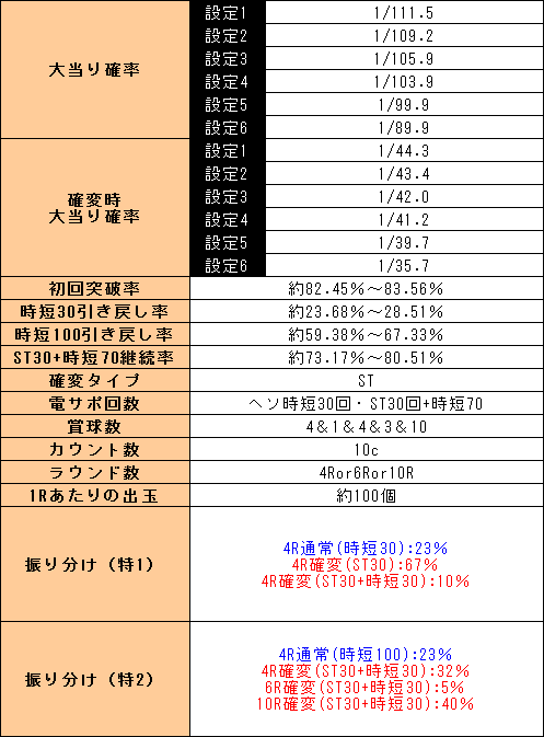f:id:pachi-jyouhoukyoku:20191010162654p:plain