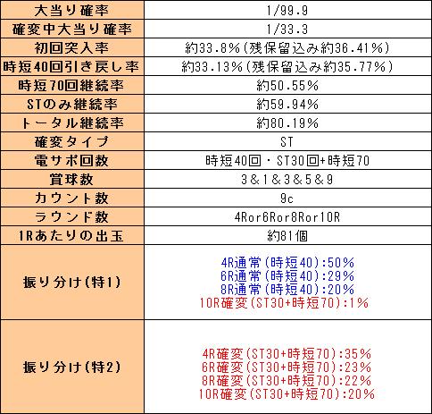 f:id:pachi-jyouhoukyoku:20191016215852p:plain
