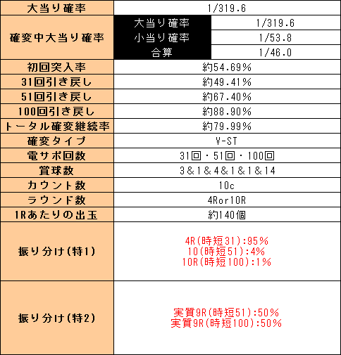f:id:pachi-jyouhoukyoku:20191031221149p:plain