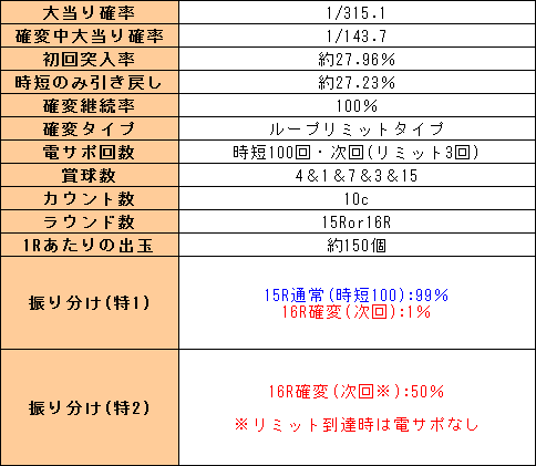 f:id:pachi-jyouhoukyoku:20191103203323p:plain