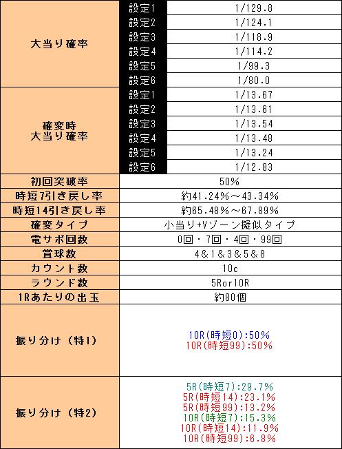 f:id:pachi-jyouhoukyoku:20191103222950p:plain