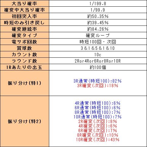 f:id:pachi-jyouhoukyoku:20191114225404p:plain