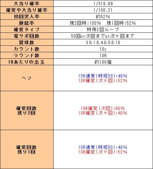 f:id:pachi-jyouhoukyoku:20191129222112p:plain