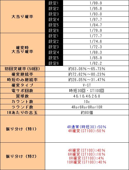 f:id:pachi-jyouhoukyoku:20191129234710p:plain
