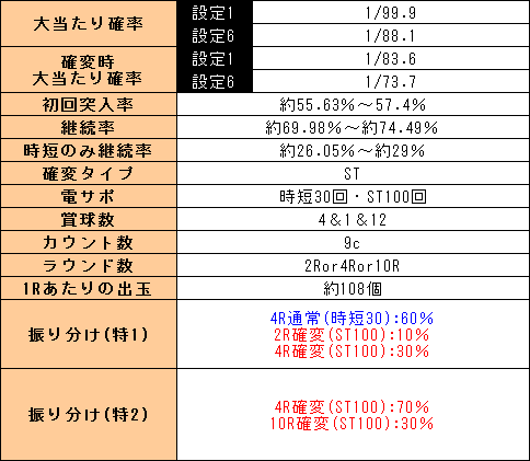 f:id:pachi-jyouhoukyoku:20191130022445p:plain