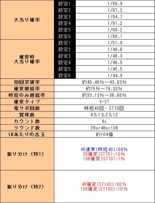 f:id:pachi-jyouhoukyoku:20191130023934p:plain